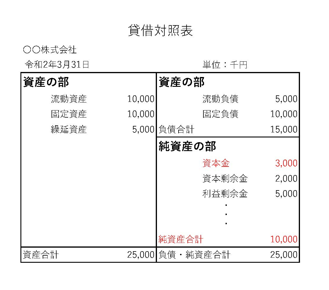 建設業許可:500万円(財産的基礎)の説明